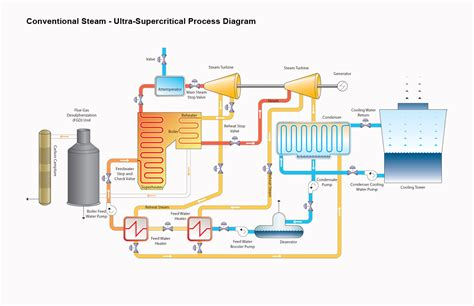 power plant boiler diagram related keywords suggestions for steam plant