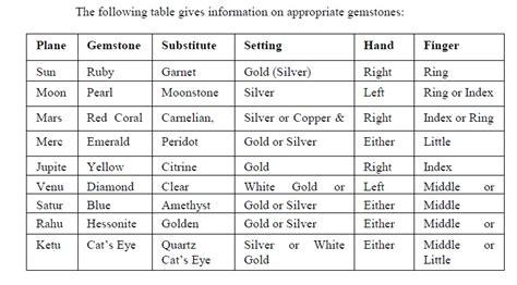 astrological gems remedial measures asheville vedic