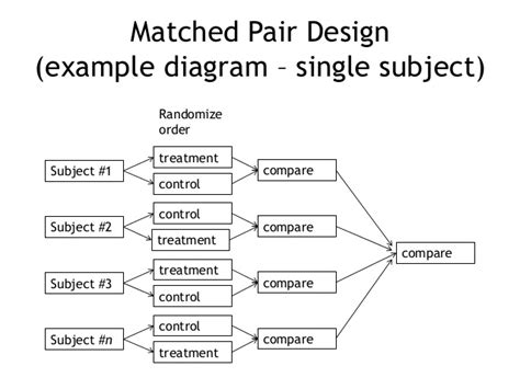 matched pairs design experiment exle stats chapter 5