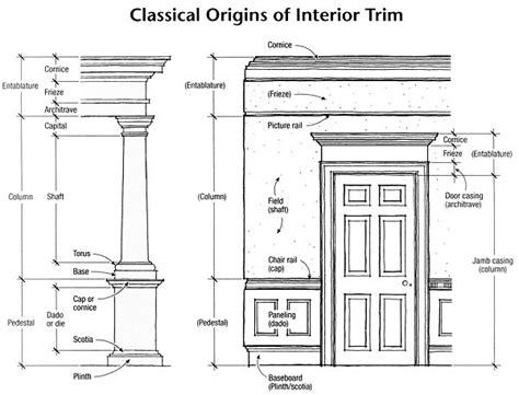 interior design terms windows archives classical addiction beaux arts classic