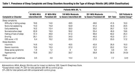 sleep quality definition pdf allergic rhinitis and its consequences on quality of sleep