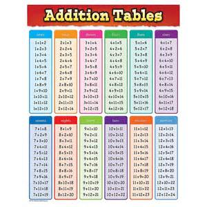Addition Tables Chart Tcr7576