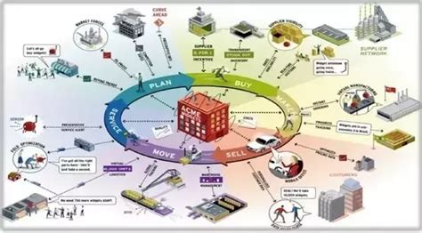 Mba In Shipping And Logistics Scope by What Is The Difference Between Supply Chain Operations