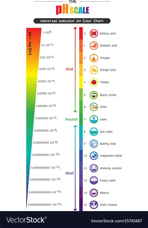 ph chart ph strips color chart image collections chart design for