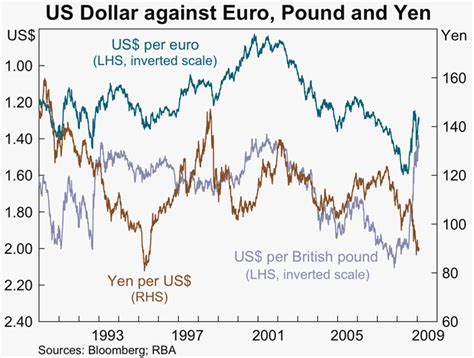 currency converter yen to gbp pound to yen converter forex trading