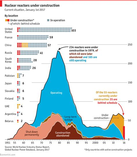 Mba Nuclear Energy Management by Daily Chart Construction Of Most Nuclear Power Reactors
