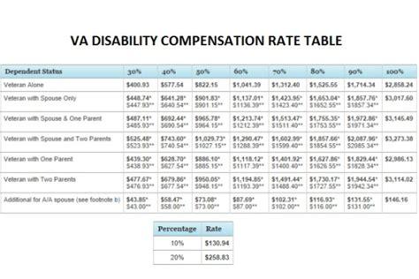 Va Disability Percentage Chart 2013 The Original Legal Va Compensation Rate Table