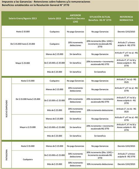 tabla impuesto a la ganancias 2016 tabla de impuesto a las ganancias para jubilados 2016