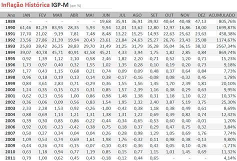indice de aluguel 2016 indice reajuste alugueis maro abril 2016 igpm 2015 pr 233 vias