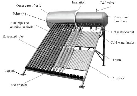 solar water heater pdf solar water heaters ecoprise