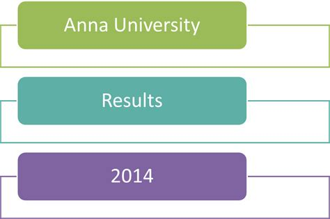 Mba Results Madras December 2014 by Results 2013 Be 2nd 4th 6th Semester