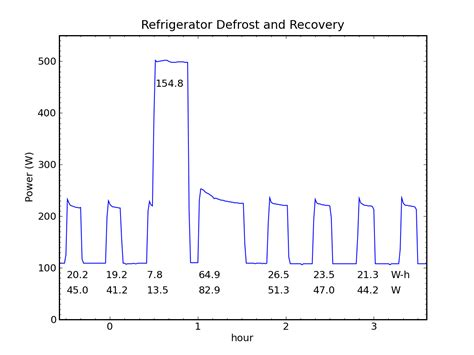 What Is Cycle Defrost Refrigerator by Heat Pumps Work Miracles Do The Math
