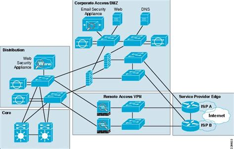 enterprise edge design guide cisco