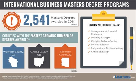 online degree programs study in the usa international masters in international business degree online
