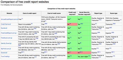 credit score comparison chart