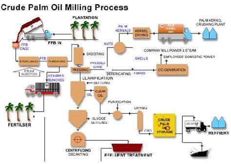 Lop Coklat Map environmentally friendly palm mills asian agri