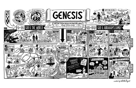 The Project Genesis the bible project the book of genesis poster the bible