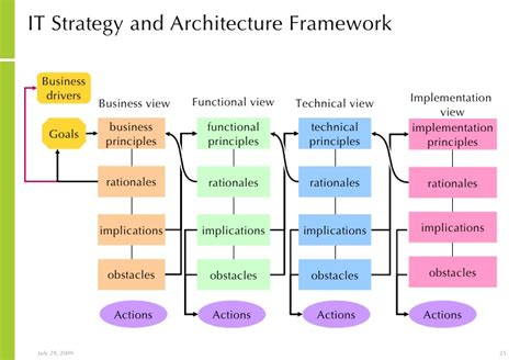 Architecture And Mba Degree by Approach To It Strategy And Architecture