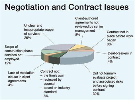 design and build contract disputes ce center managing client expectations to reduce