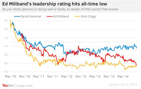 s day rating uk uk general election 2015 the labour leader s approval