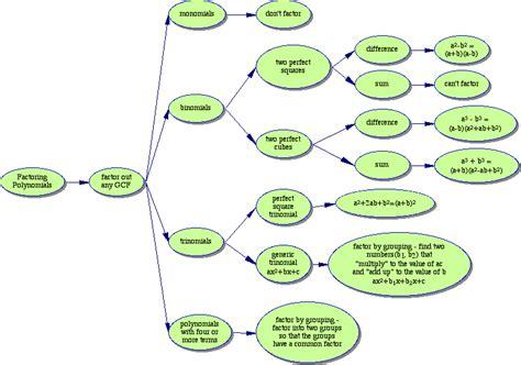 factoring flowchart hs mathematics polynomials