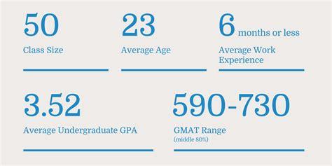 Duke Mba Admissions Statistics by Class Profile Duke Kunshan Duke S