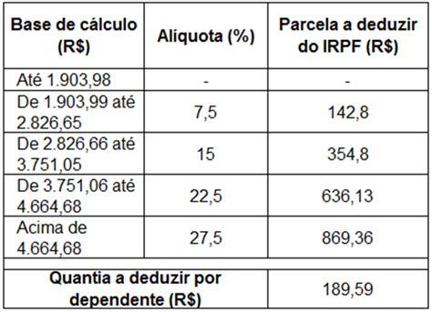 tabela retenco na fonte 2016 mundo contabilidade tabela irrf imposto de renda retido