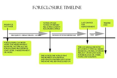 buying a house in foreclosure process process of buying a foreclosed house 28 images beginner s guide to foreclosures