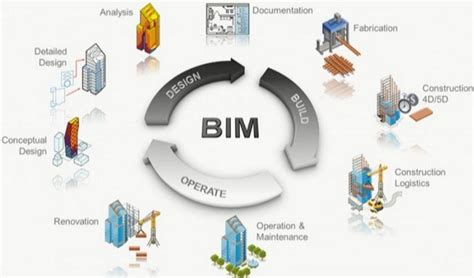 design management bim what is bim and how is it implemented in contracts