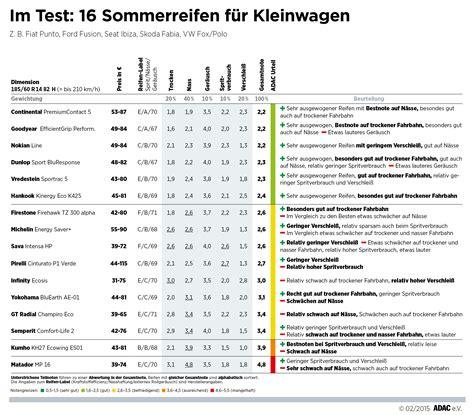 Auto Service Vergleich by Adac Testet Sommerreifen 214 Ko Modelle Schw 228 Cheln Auf
