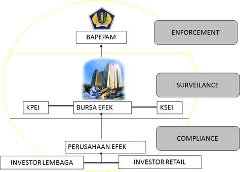Karakteristik Wanprestasi Tindak Pidana Dan Penipuan Yang Lahir Dari berbagi artikel ilmu and info kejahatan pelanggaran di bidang pasar modal