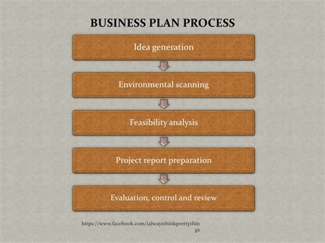 free business plan help