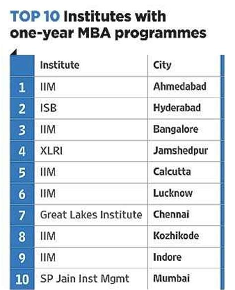 Best Mba Colleges by Outlook S 2014 Ranking Of Best B Schools For A One Year
