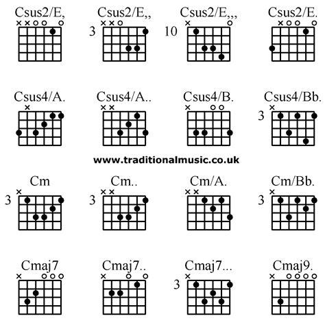 c m chord diagram chord cm7 guitar blackhairstylecuts