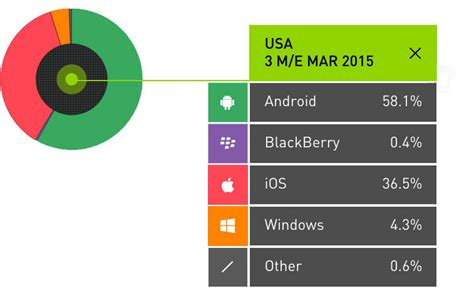 android usa android switchers drive ios adoption in europe during quarter mac rumors