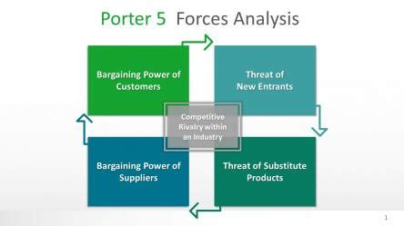 porter five forces analysis template porter 5 forces analysis powerpoint template slide in a box