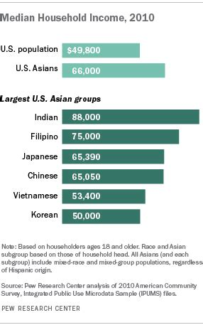 american wedding group salary which ethnic group has the highest per capita income in us