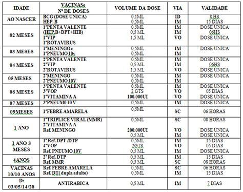 Calendario Vacinal 2014 Pin Calendario De Vacinacao Mulheres On