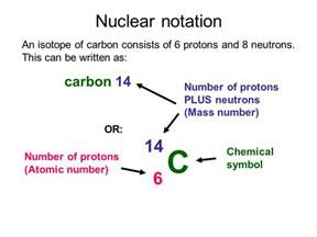 How Many Protons Are In Carbon 14 Edexcel Igcse Certificate In Physics 7 1 Atoms And