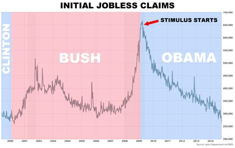 jobless claims claims initial jobless claims