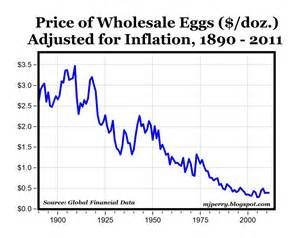 California Price Uk Carpe Diem Chart Of The Day Real Egg Prices 1890 2011