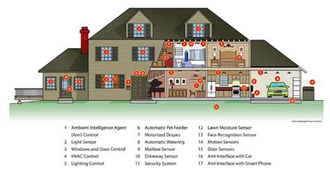 house diagram technology anticipates meets our needs for health efficiency wsu insider washington state