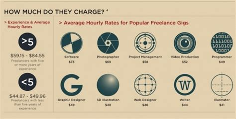 freelance book layout rates hire a rock star freelance designer 5 key questions