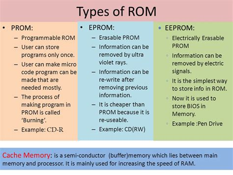 ram rom prom eprom eeprom computer fundamentals ppt