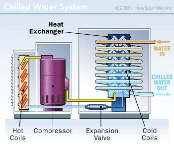 how does an a c capacitor work how air conditioners work chilled water and cooling tower ac units howstuffworks