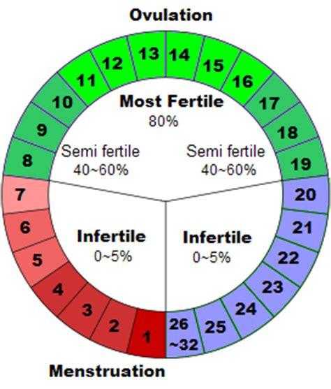 Calendar Method Calculator Tagalog Thoughts Ideas Safe Period For Safe