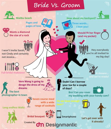 designmantic shipping bride vs groom infographics graphs net