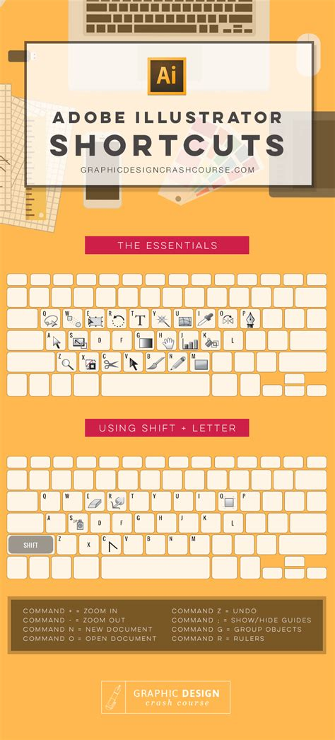 illustrator keyboard tutorial adobe illustrator shortcuts pictures photos and images