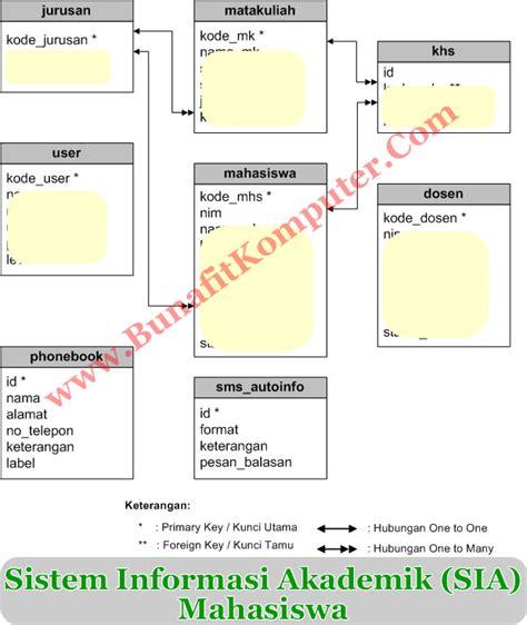 desain database sistem informasi akademik sistem informasi nilai akademik mahasiswa berbasis web dan