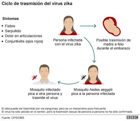 calendario tributario persona natural ao 2016 diez preguntas sobre el zika instructivo de la